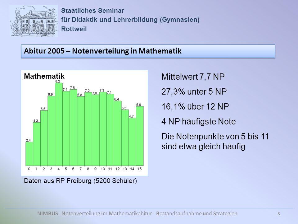 Staatliches Seminar für Didaktik und Lehrerbildung (Gymnasien) Rottweil NIMBUS - Notenverteilung im Mathematikabitur - Bestandsaufnahme und Strategien Abitur 2005 – Notenverteilung in Mathematik Daten aus RP Freiburg (5200 Schüler) Mittelwert 7,7 NP 27,3% unter 5 NP 16,1% über 12 NP 4 NP häufigste Note Die Notenpunkte von 5 bis 11 sind etwa gleich häufig 8 Mathematik