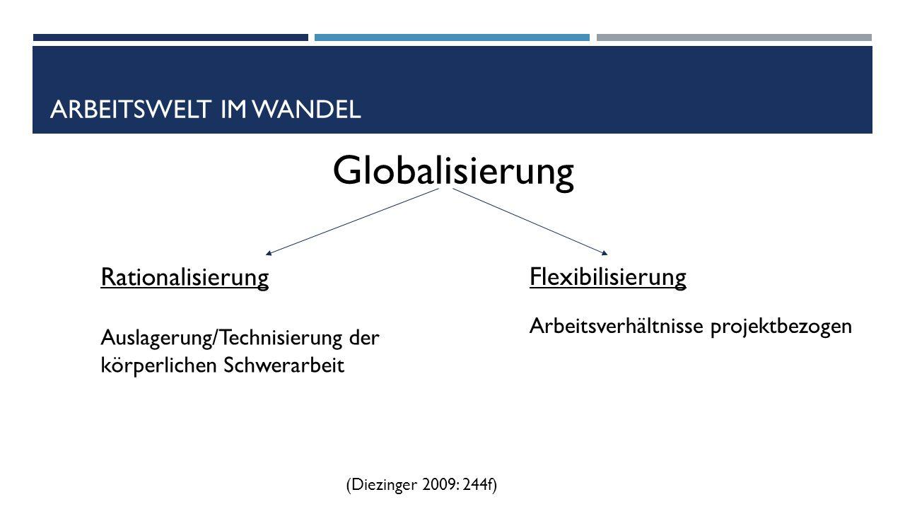 ARBEITSWELT IM WANDEL Globalisierung Rationalisierung Auslagerung/Technisierung der körperlichen Schwerarbeit Flexibilisierung Arbeitsverhältnisse projektbezogen (Diezinger 2009: 244f)