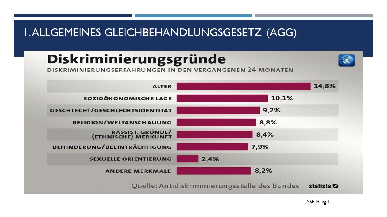 1. ALLGEMEINES GLEICHBEHANDLUNGSGESETZ (AGG) Abbildung 1