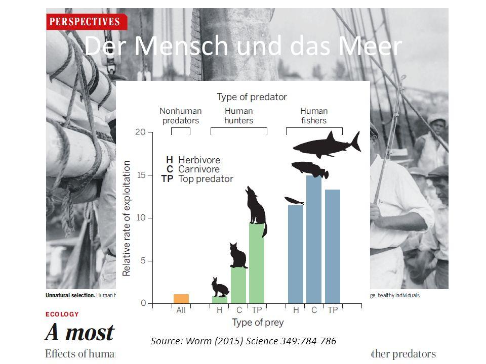 Der Mensch und das Meer Source: Worm (2015) Science 349:784-786