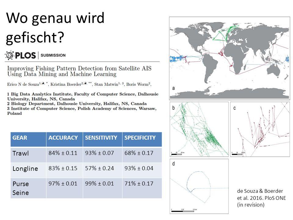 GEARACCURACYSENSITIVITYSPECIFICITY Trawl 84% ± 0.1193% ± 0.0768% ± 0.17 Longline 83% ± 0.1557% ± 0.2493% ± 0.04 Purse Seine 97% ± 0.0199% ± 0.0171% ± 0.17 de Souza & Boerder et al.