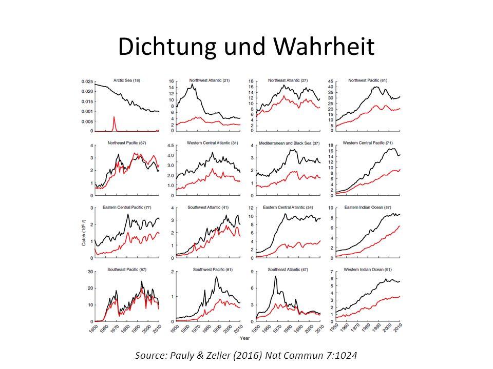 Dichtung und Wahrheit Source: Pauly & Zeller (2016) Nat Commun 7:1024