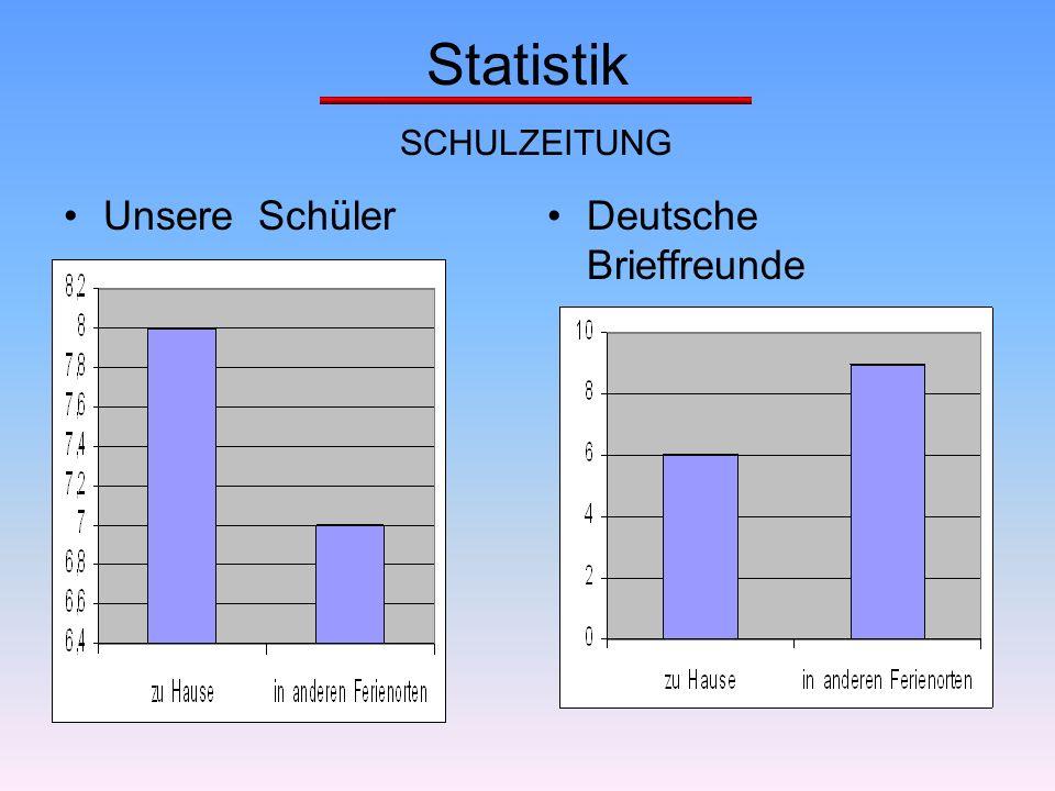 Statistik SCHULZEITUNG Unsere SchülerDeutsche Brieffreunde