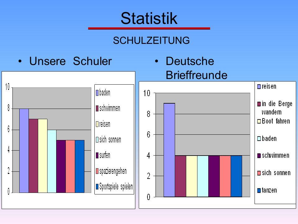 Statistik SCHULZEITUNG Unsere SchulerDeutsche Brieffreunde