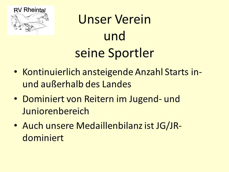 Sportliche Erfolge 2011 der Reiter der Reitervereinigung Rheintal Altach