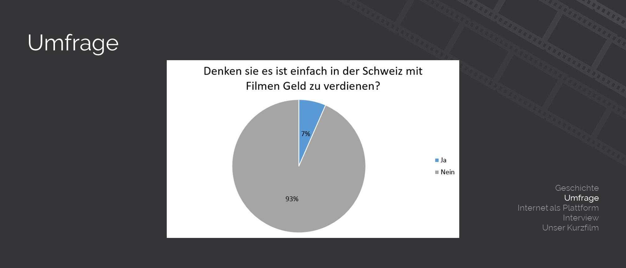 Umfrage Geschichte Umfrage Internet als Plattform Interview Unser Kurzfilm