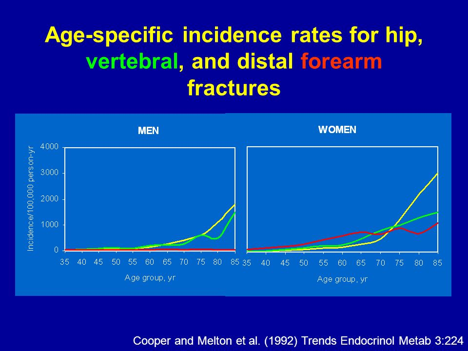 Age-specific incidence rates for hip, vertebral, and distal forearm fractures Cooper and Melton et al.