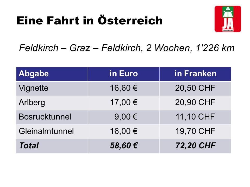 Eine Fahrt in Österreich Feldkirch – Graz – Feldkirch, 2 Wochen, 1 226 km Abgabein Euroin Franken Vignette16,60 €20,50 CHF Arlberg17,00 €20,90 CHF Bosrucktunnel 9,00 €11,10 CHF Gleinalmtunnel16,00 €19,70 CHF Total58,60 €72,20 CHF