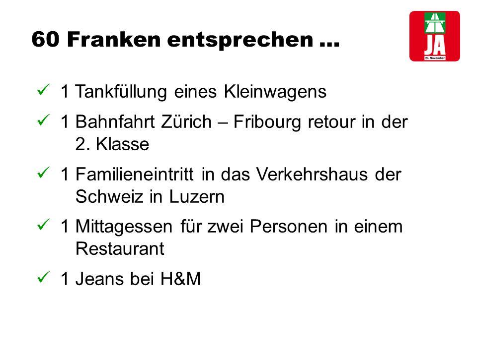 60 Franken entsprechen … 1 Tankfüllung eines Kleinwagens 1 Bahnfahrt Zürich – Fribourg retour in der 2.
