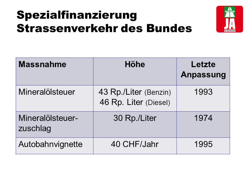 Spezialfinanzierung Strassenverkehr des Bundes MassnahmeHöheLetzte Anpassung Mineralölsteuer43 Rp./Liter (Benzin) 46 Rp.
