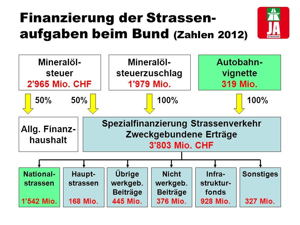 Finanzierung der Strassen- aufgaben beim Bund (Zahlen 2012) Mineralöl- steuer 2 965 Mio.