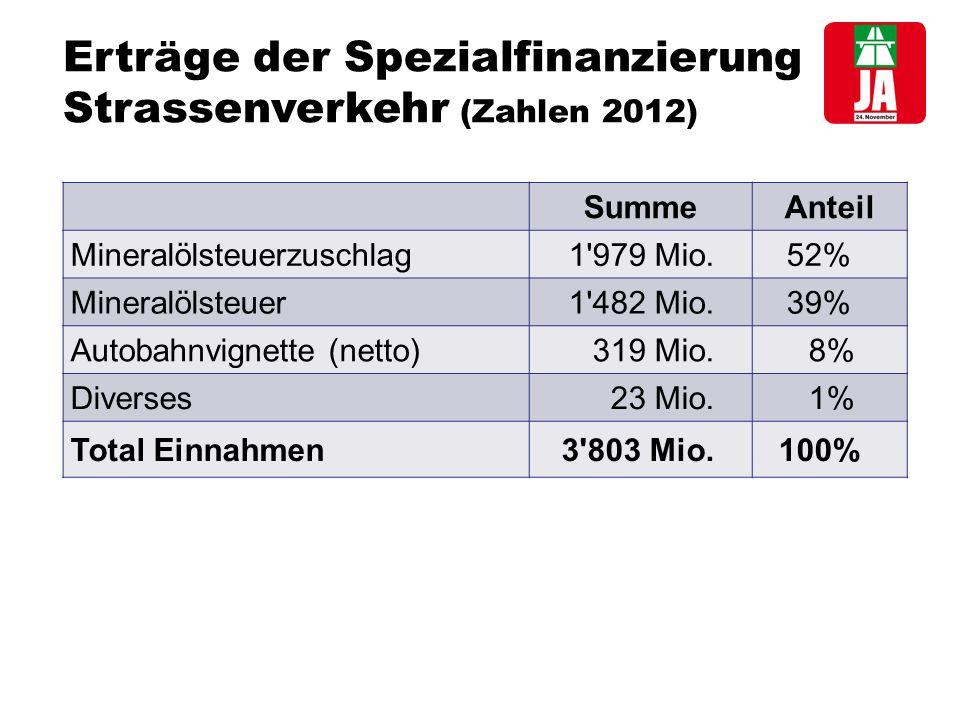 Erträge der Spezialfinanzierung Strassenverkehr (Zahlen 2012) SummeAnteil Mineralölsteuerzuschlag1 979 Mio.52% Mineralölsteuer1 482 Mio.39% Autobahnvignette (netto)319 Mio.