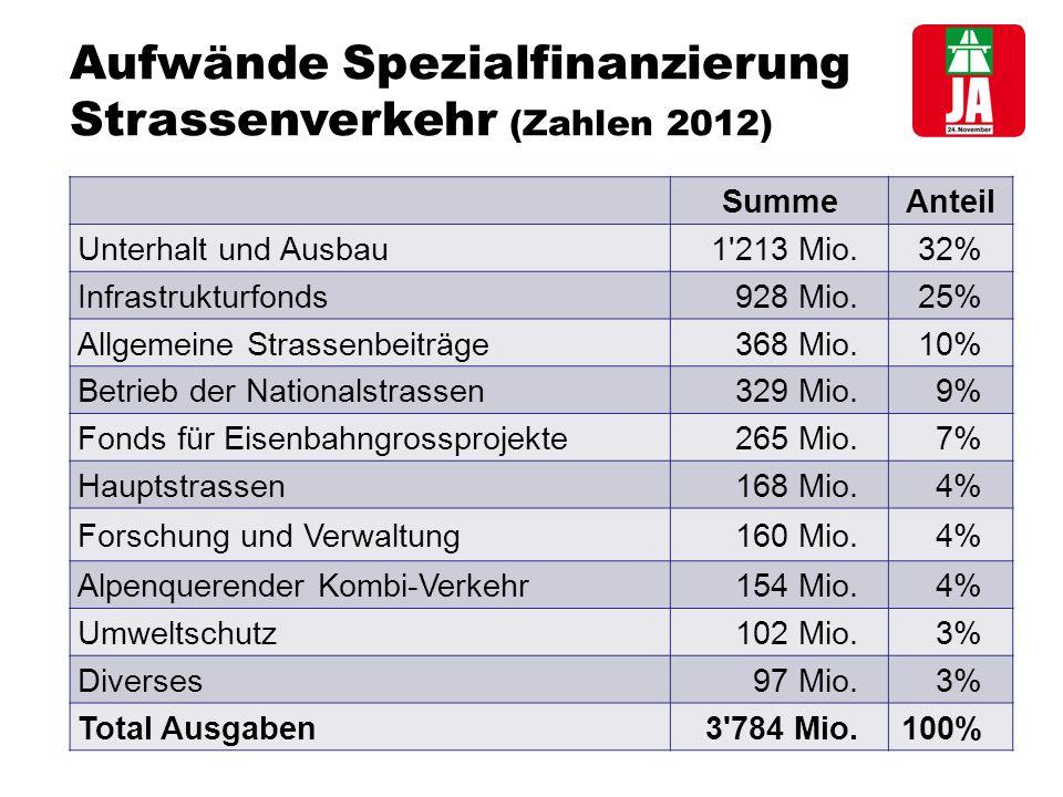Aufwände Spezialfinanzierung Strassenverkehr (Zahlen 2012) SummeAnteil Unterhalt und Ausbau1 213 Mio.32% Infrastrukturfonds928 Mio.25% Allgemeine Strassenbeiträge368 Mio.10% Betrieb der Nationalstrassen329 Mio.9% Fonds für Eisenbahngrossprojekte265 Mio.7% Hauptstrassen168 Mio.4% Forschung und Verwaltung160 Mio.4% Alpenquerender Kombi-Verkehr154 Mio.4% Umweltschutz102 Mio.3% Diverses97 Mio.3% Total Ausgaben3 784 Mio.100%