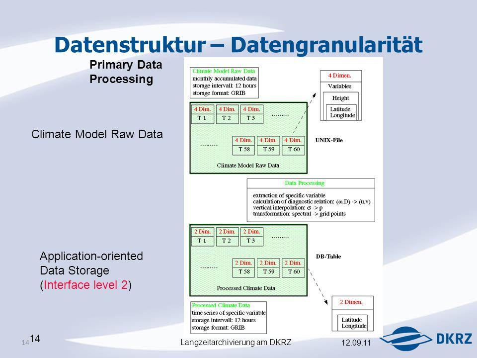 Langzeitarchivierung am DKRZ 12.09.11 14 Datenstruktur – Datengranularität Climate Model Raw Data Application-oriented Data Storage (Interface level 2) Primary Data Processing