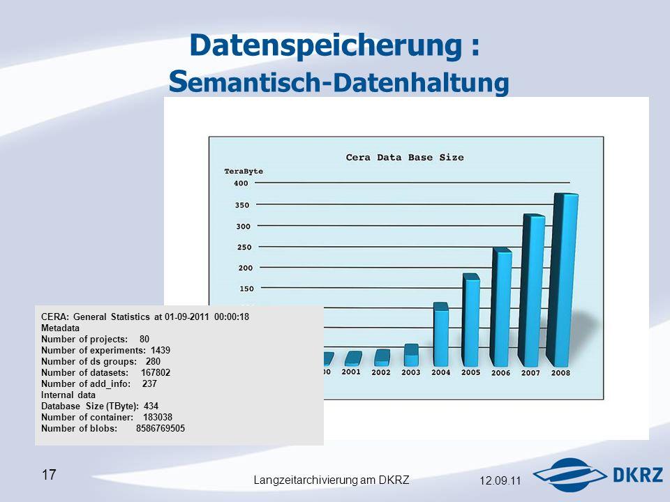 Langzeitarchivierung am DKRZ 12.09.11 17 Datenspeicherung : S emantisch-Datenhaltung CERA: General Statistics at 01-09-2011 00:00:18 Metadata Number of projects: 80 Number of experiments: 1439 Number of ds groups: 280 Number of datasets: 167802 Number of add_info: 237 Internal data Database Size (TByte): 434 Number of container: 183038 Number of blobs: 8586769505