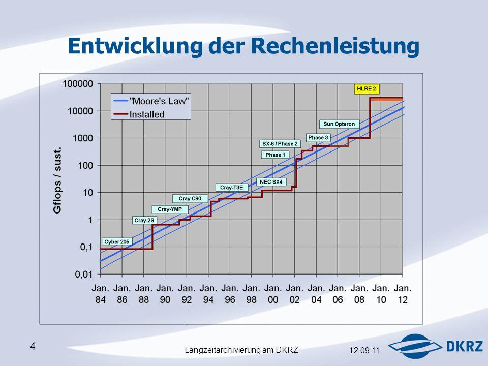 Langzeitarchivierung am DKRZ 12.09.11 4 Entwicklung der Rechenleistung