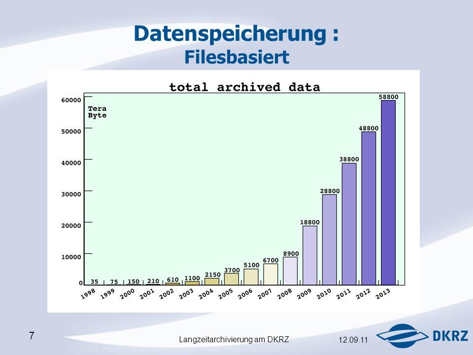 Langzeitarchivierung am DKRZ 12.09.11 7 Datenspeicherung : Filesbasiert