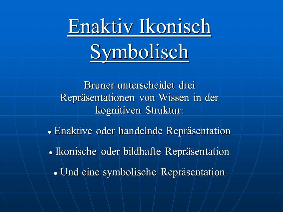 Enaktiv Ikonisch Symbolisch Bruner unterscheidet drei Repräsentationen von Wissen in der kognitiven Struktur: Enaktive oder handelnde Repräsentation Enaktive oder handelnde Repräsentation Ikonische oder bildhafte Repräsentation Ikonische oder bildhafte Repräsentation Und eine symbolische Repräsentation Und eine symbolische Repräsentation