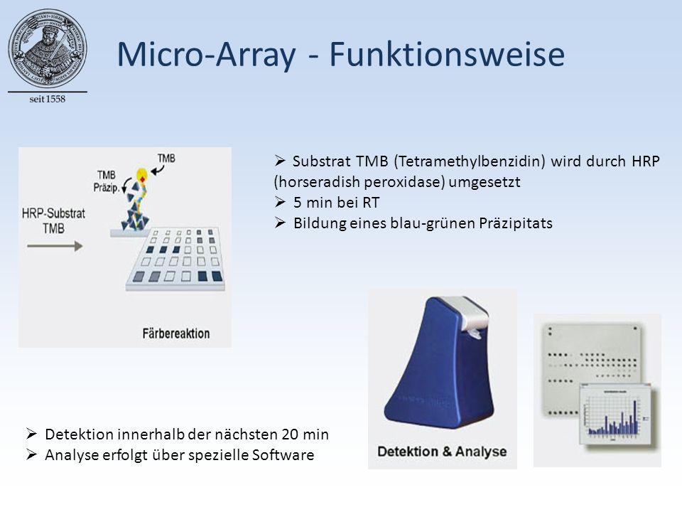 Micro-Array - Funktionsweise  Substrat TMB (Tetramethylbenzidin) wird durch HRP (horseradish peroxidase) umgesetzt  5 min bei RT  Bildung eines blau-grünen Präzipitats  Detektion innerhalb der nächsten 20 min  Analyse erfolgt über spezielle Software