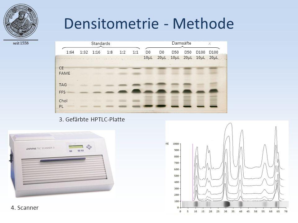 Densitometrie - Methode 3. Gefärbte HPTLC-Platte 4.