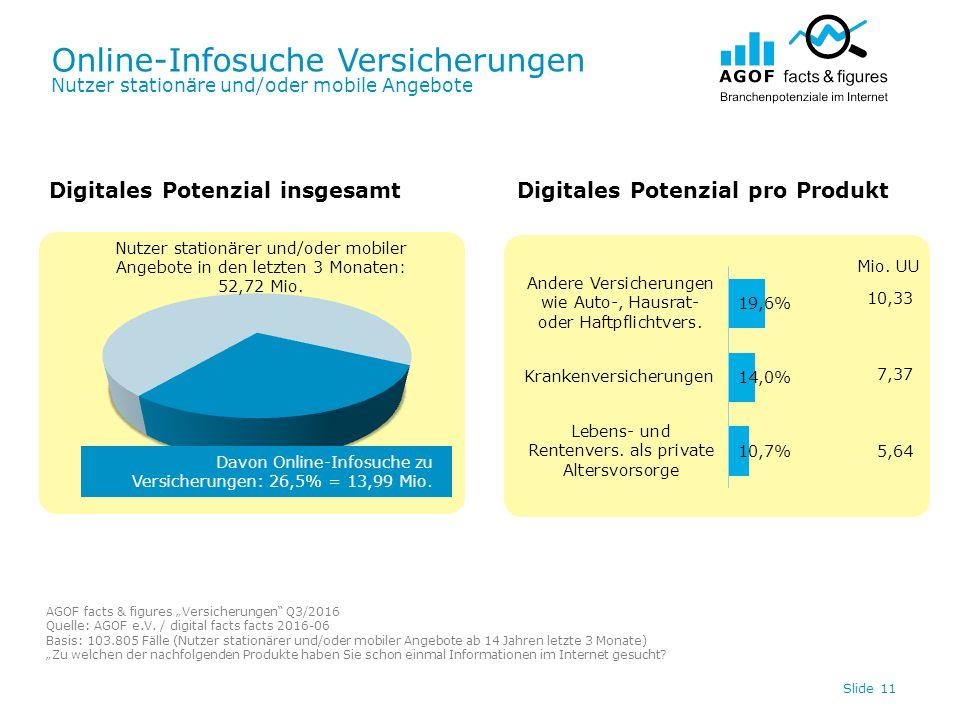 Online-Infosuche Versicherungen Nutzer stationäre und/oder mobile Angebote Slide 11 Digitales Potenzial insgesamtDigitales Potenzial pro Produkt Davon Online-Infosuche zu Versicherungen: 26,5% = 13,99 Mio.