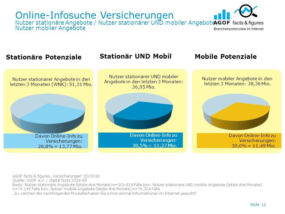 Online-Infosuche Versicherungen Nutzer stationäre Angebote / Nutzer stationärer UND mobiler Angebote / Nutzer mobiler Angebote Slide 12 Davon Online-Info zu Versicherungen: 30,0% = 11,49 Mio.
