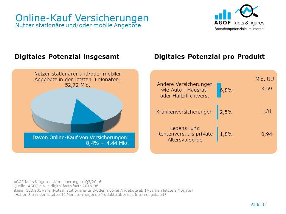 Online-Kauf Versicherungen Nutzer stationäre und/oder mobile Angebote Slide 14 Digitales Potenzial insgesamtDigitales Potenzial pro Produkt Davon Online-Kauf von Versicherungen: 8,4% = 4,44 Mio.