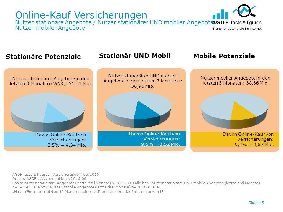 Online-Kauf Versicherungen Nutzer stationäre Angebote / Nutzer stationärer UND mobiler Angebote / Nutzer mobiler Angebote Slide 15 Davon Online-Kauf von Versicherungen: 9,4% = 3,62 Mio.