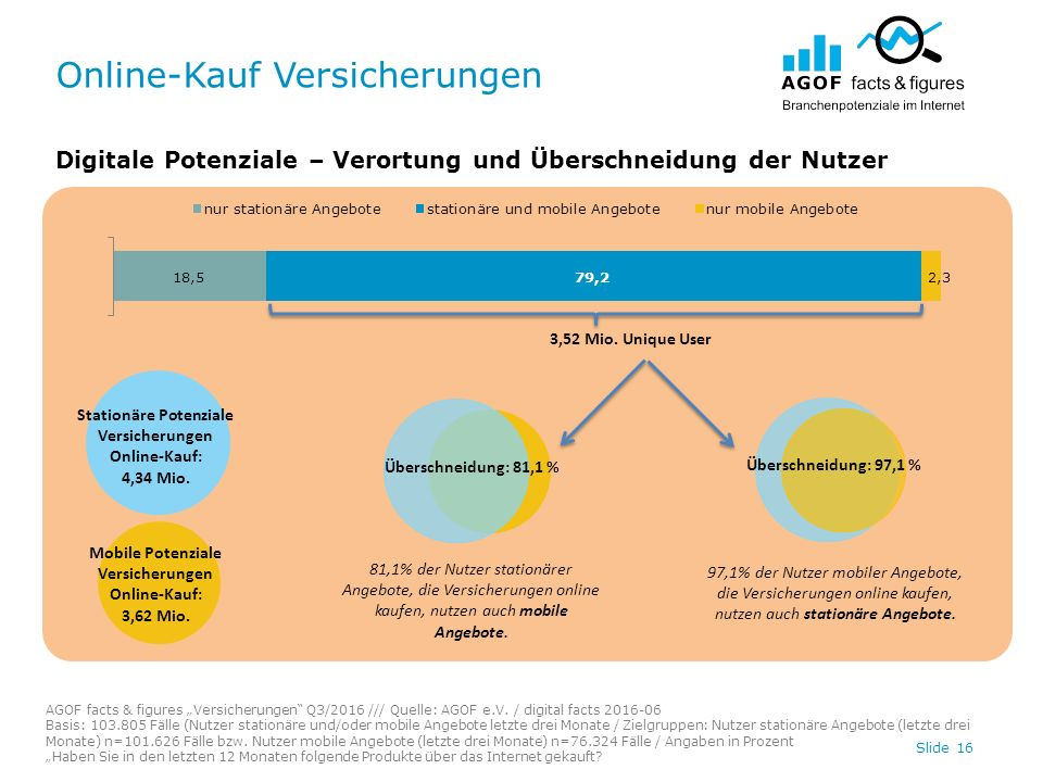 """Online-Kauf Versicherungen Slide 16 Digitale Potenziale – Verortung und Überschneidung der Nutzer AGOF facts & figures """"Versicherungen Q3/2016 /// Quelle: AGOF e.V."""
