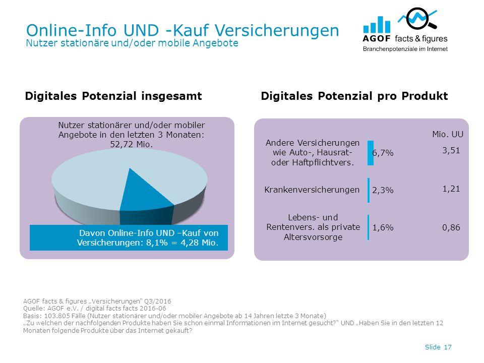 Online-Info UND -Kauf Versicherungen Nutzer stationäre und/oder mobile Angebote Slide 17 Digitales Potenzial insgesamtDigitales Potenzial pro Produkt Davon Online-Info UND –Kauf von Versicherungen: 8,1% = 4,28 Mio.