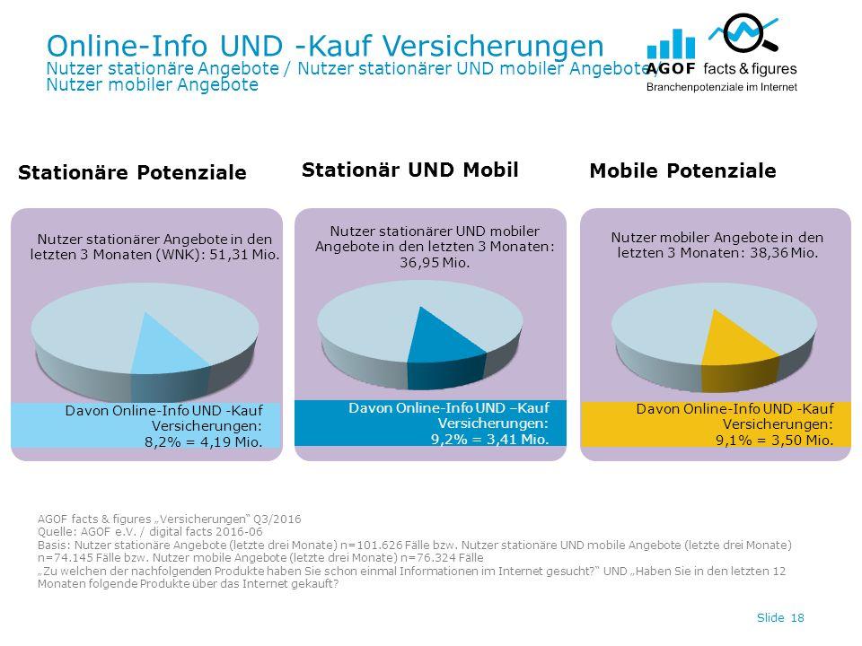 Online-Info UND -Kauf Versicherungen Nutzer stationäre Angebote / Nutzer stationärer UND mobiler Angebote / Nutzer mobiler Angebote Slide 18 Davon Online-Info UND -Kauf Versicherungen: 9,1% = 3,50 Mio.