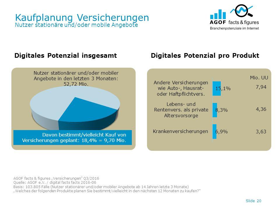 Kaufplanung Versicherungen Nutzer stationäre und/oder mobile Angebote Slide 20 Digitales Potenzial insgesamtDigitales Potenzial pro Produkt Davon bestimmt/vielleicht Kauf von Versicherungen geplant: 18,4% = 9,70 Mio.