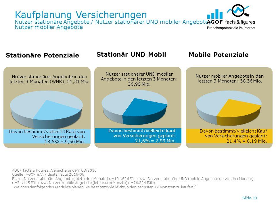 Kaufplanung Versicherungen Nutzer stationäre Angebote / Nutzer stationärer UND mobiler Angebote / Nutzer mobiler Angebote Slide 21 Davon bestimmt/vielleicht Kauf von Versicherungen geplant: 21,4% = 8,19 Mio.