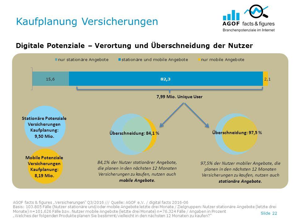 """Kaufplanung Versicherungen Slide 22 Digitale Potenziale – Verortung und Überschneidung der Nutzer AGOF facts & figures """"Versicherungen Q3/2016 /// Quelle: AGOF e.V."""