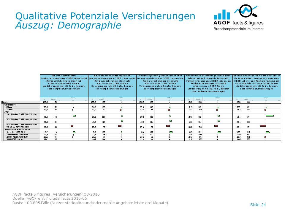 "Qualitative Potenziale Versicherungen Auszug: Demographie AGOF facts & figures ""Versicherungen Q3/2016 Quelle: AGOF e.V."