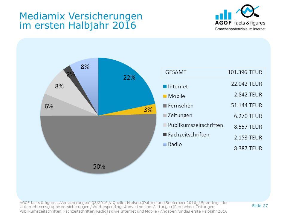 """Mediamix Versicherungen im ersten Halbjahr 2016 Slide 27 22.042 TEUR 2.842 TEUR 51.144 TEUR 6.270 TEUR 8.557 TEUR 2.153 TEUR 8.387 TEUR GESAMT 101.396 TEUR AGOF facts & figures """"Versicherungen Q3/2016 // Quelle: Nielsen (Datenstand September 2016) / Spendings der Unternehmensgruppe Versicherungen / Werbespendings Above-the-line-Gattungen (Fernsehen, Zeitungen, Publikumszeitschriften, Fachzeitschriften, Radio) sowie Internet und Mobile / Angaben für das erste Halbjahr 2016"""