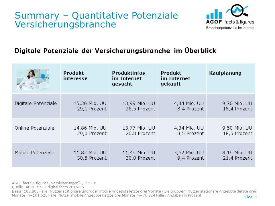"Summary – Quantitative Potenziale Versicherungsbranche AGOF facts & figures ""Versicherungen Q3/2016 Quelle: AGOF e.V."