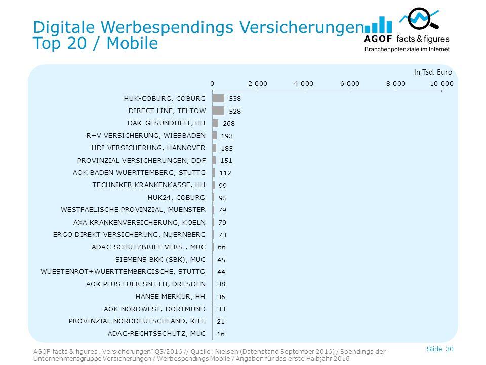 Digitale Werbespendings Versicherungen Top 20 / Mobile Slide 30 In Tsd.