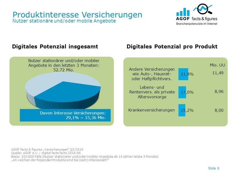 Produktinteresse Versicherungen Nutzer stationäre und/oder mobile Angebote Slide 8 Nutzer stationärer und/oder mobiler Angebote in den letzten 3 Monaten: 52,72 Mio.