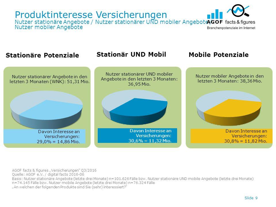 Produktinteresse Versicherungen Nutzer stationäre Angebote / Nutzer stationärer UND mobiler Angebote / Nutzer mobiler Angebote Slide 9 Davon Interesse an Versicherungen: 30,8% = 11,82 Mio.