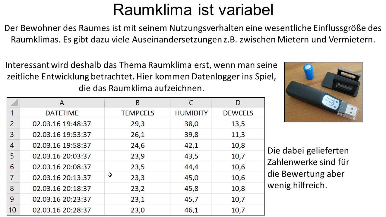 Raumklima ist variabel Der Bewohner des Raumes ist mit seinem Nutzungsverhalten eine wesentliche Einflussgröße des Raumklimas.