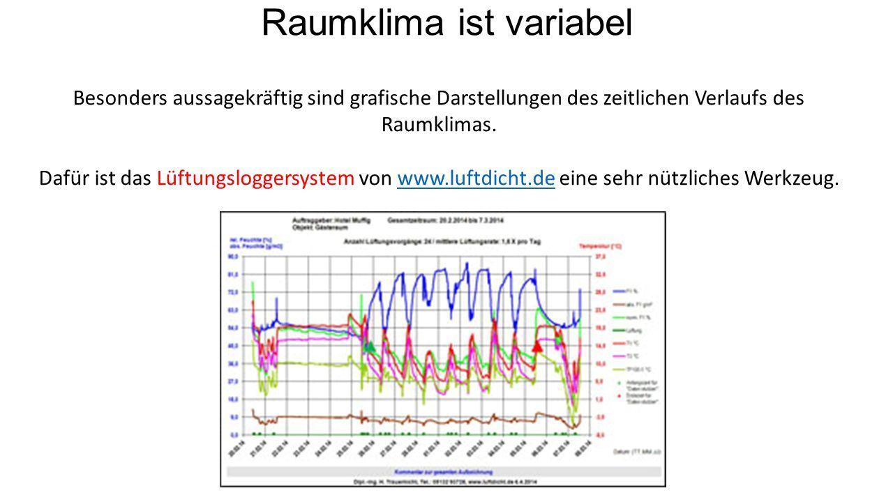 Raumklima ist variabel Besonders aussagekräftig sind grafische Darstellungen des zeitlichen Verlaufs des Raumklimas.