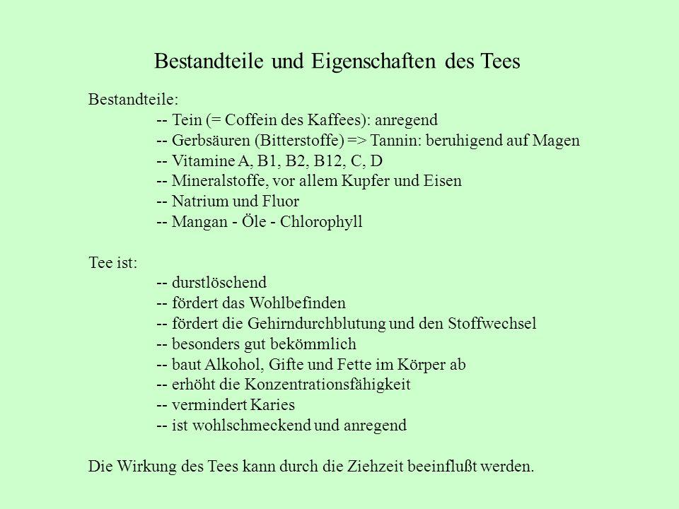 Bestandteile und Eigenschaften des Tees Bestandteile: -- Tein (= Coffein des Kaffees): anregend -- Gerbsäuren (Bitterstoffe) => Tannin: beruhigend auf Magen -- Vitamine A, B1, B2, B12, C, D -- Mineralstoffe, vor allem Kupfer und Eisen -- Natrium und Fluor -- Mangan - Öle - Chlorophyll Tee ist: -- durstlöschend -- fördert das Wohlbefinden -- fördert die Gehirndurchblutung und den Stoffwechsel -- besonders gut bekömmlich -- baut Alkohol, Gifte und Fette im Körper ab -- erhöht die Konzentrationsfähigkeit -- vermindert Karies -- ist wohlschmeckend und anregend Die Wirkung des Tees kann durch die Ziehzeit beeinflußt werden.
