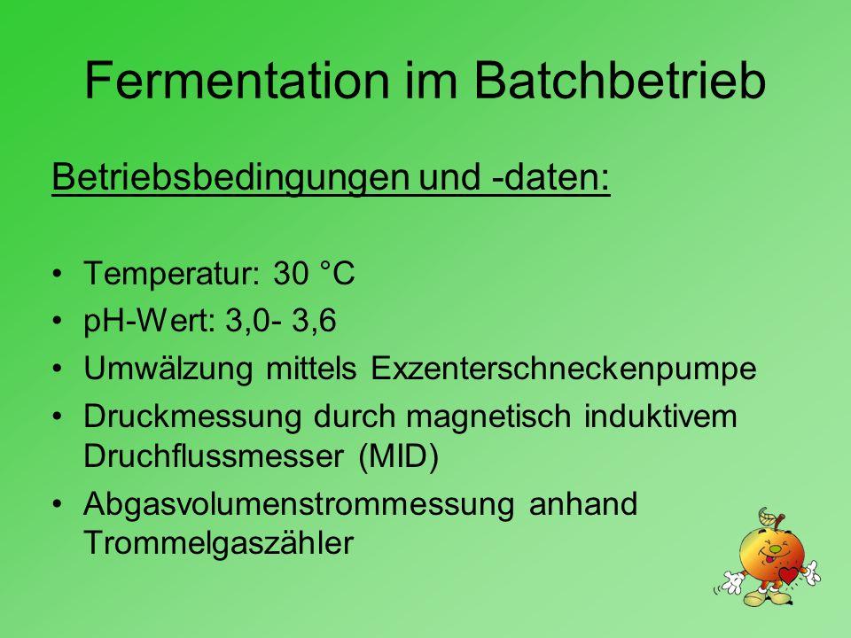 Fermentation im Batchbetrieb Betriebsbedingungen und -daten: Temperatur: 30 °C pH-Wert: 3,0- 3,6 Umwälzung mittels Exzenterschneckenpumpe Druckmessung durch magnetisch induktivem Druchflussmesser (MID) Abgasvolumenstrommessung anhand Trommelgaszähler