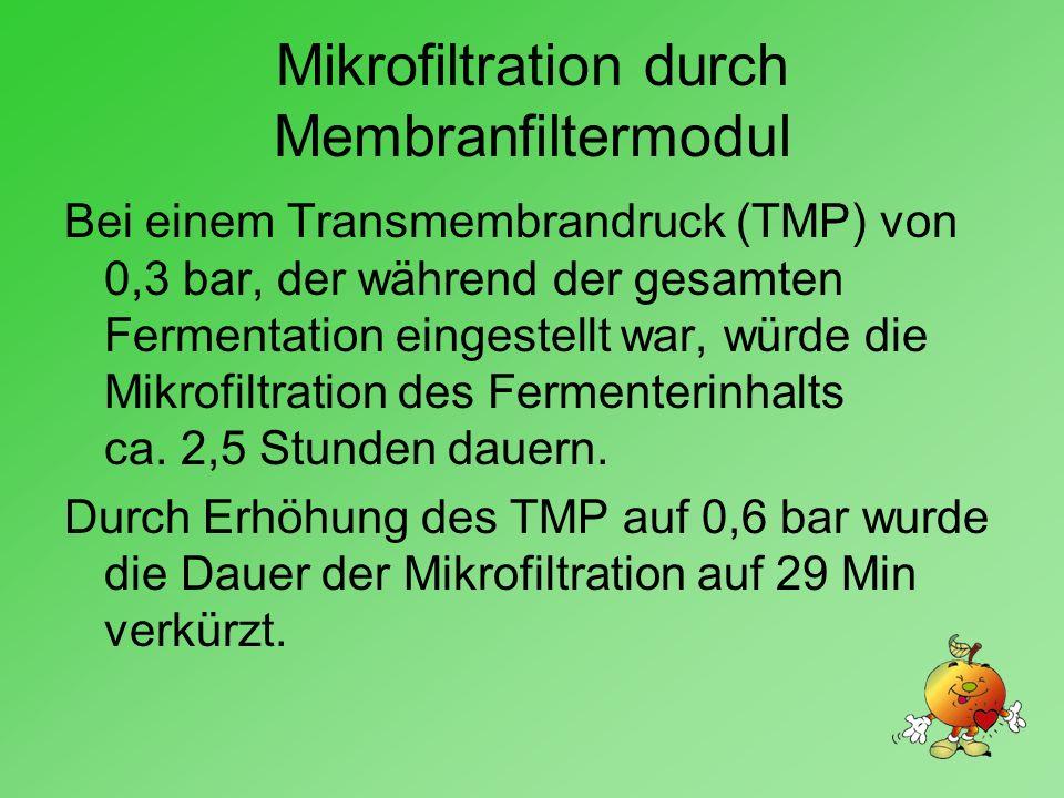 Mikrofiltration durch Membranfiltermodul Bei einem Transmembrandruck (TMP) von 0,3 bar, der während der gesamten Fermentation eingestellt war, würde die Mikrofiltration des Fermenterinhalts ca.