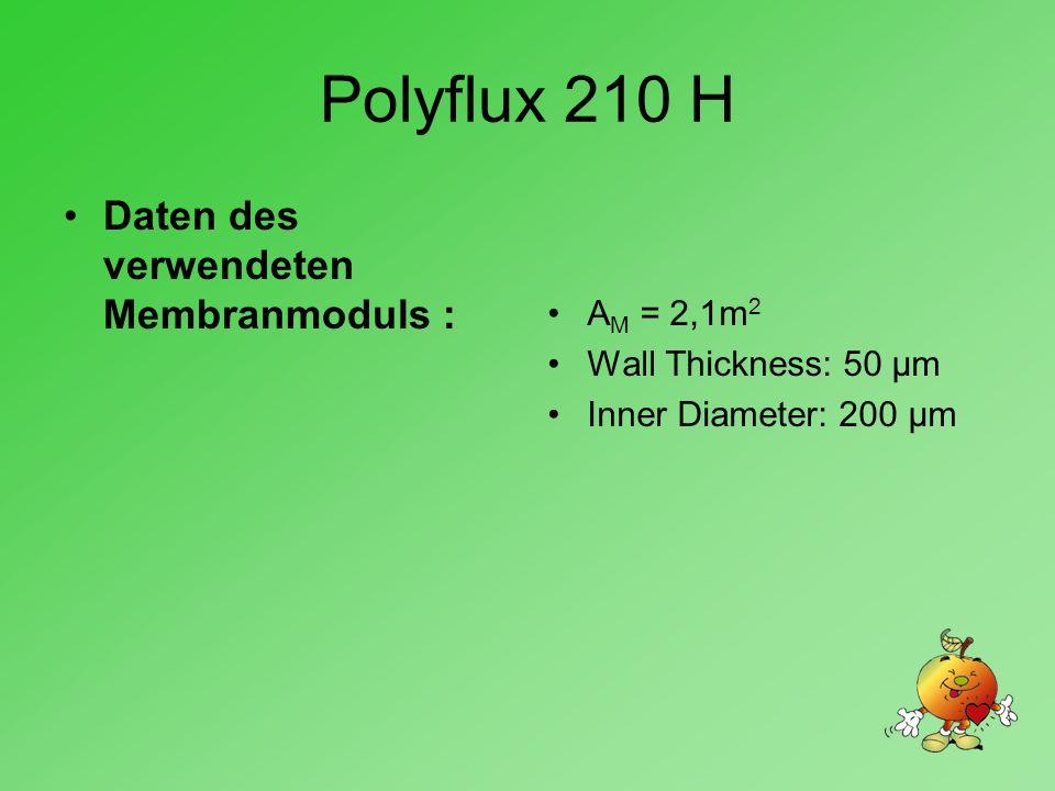 Polyflux 210 H A M = 2,1m 2 Wall Thickness: 50 µm Inner Diameter: 200 µm Daten des verwendeten Membranmoduls :