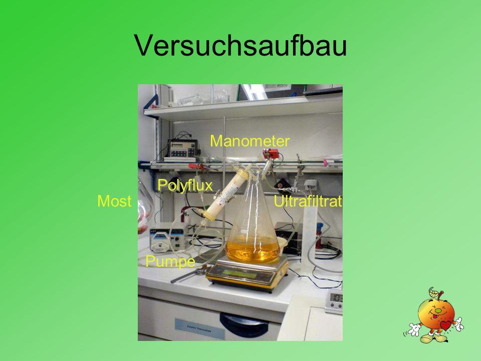 Versuchsaufbau Ultrafiltrat Pumpe Polyflux Manometer Most