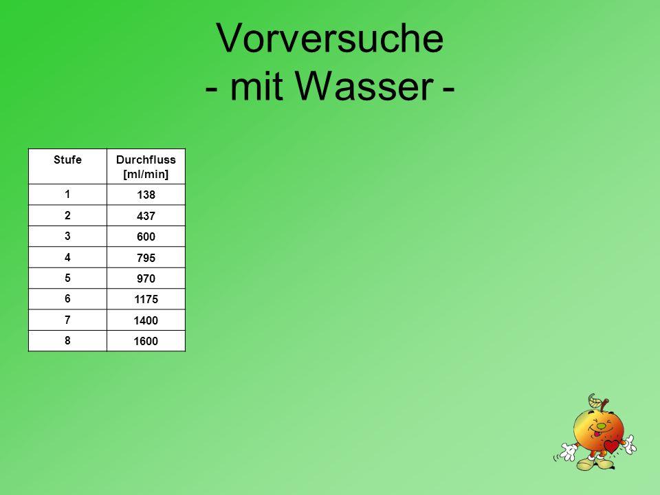 Vorversuche - mit Wasser - StufeDurchfluss [ml/min] 1 138 2 437 3 600 4 795 5 970 6 1175 7 1400 8 1600