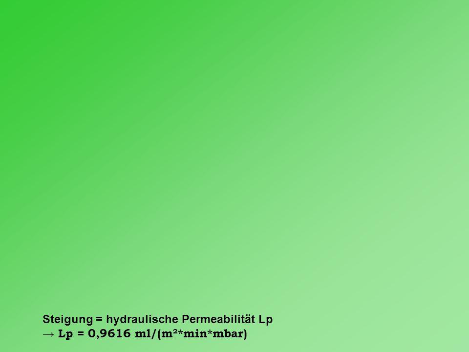 Steigung = hydraulische Permeabilität Lp → Lp = 0,9616 ml/(m²*min*mbar)