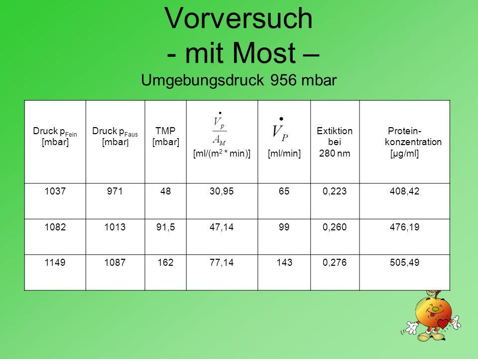 Vorversuch - mit Most – Umgebungsdruck 956 mbar Druck p Fein [mbar] Druck p Faus [mbar ] TMP [mbar] [ml/(m 2 * min)][ml/min] Extiktion bei 280 nm Protein- konzentration [μg/ml] 10379714830,95650,223408,42 1082101391,547,14990,260476,19 1149108716277,141430,276505,49